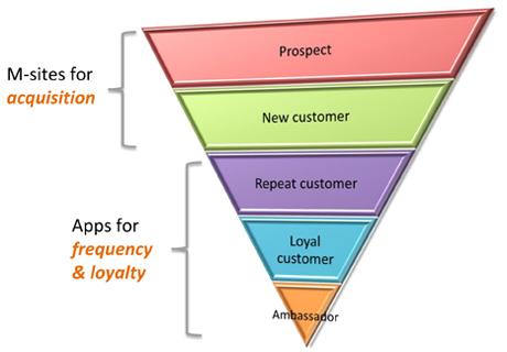 App per Magento: l'App Economy cambierà il mondo delle vendite online