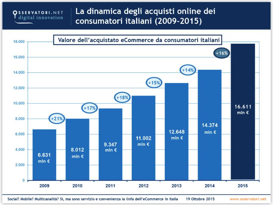 Ecommerce B2c: Italia troppo indietro per non crescere?