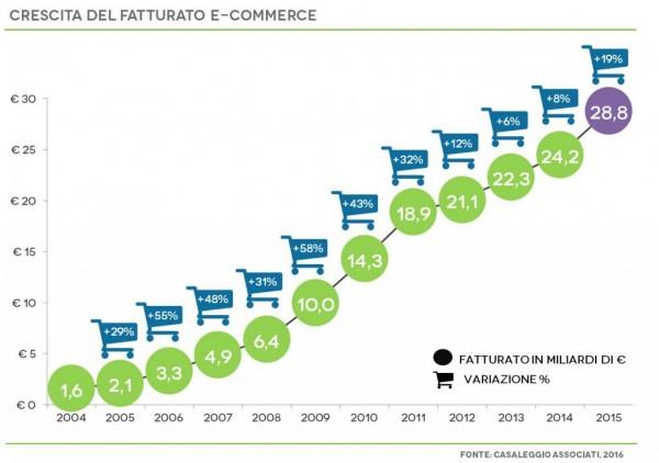 eCommerce: cresce il fatturato in Italia, ma ci guadagnano i player esteri