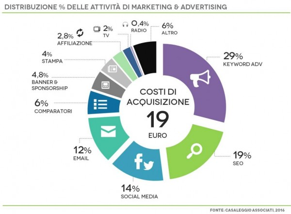Immagine6-AttivitaMarketing