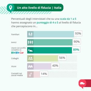 BlaBlaCar: la capitalizzazione della fiducia