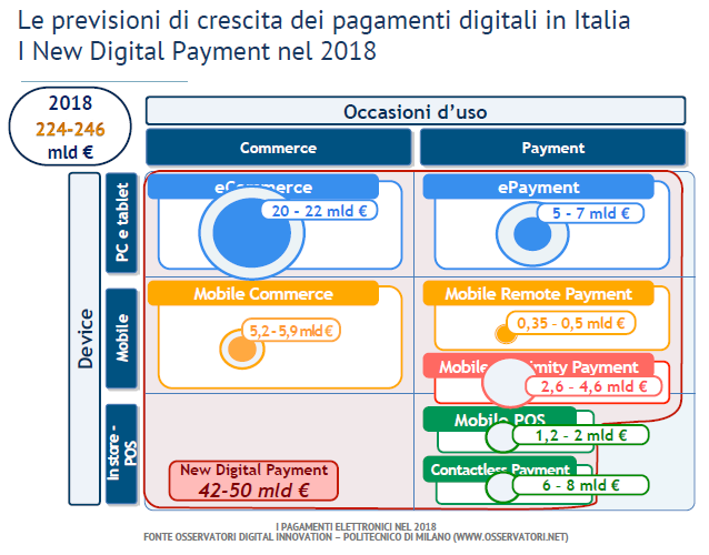 New_Digital_Pay_Previsioni