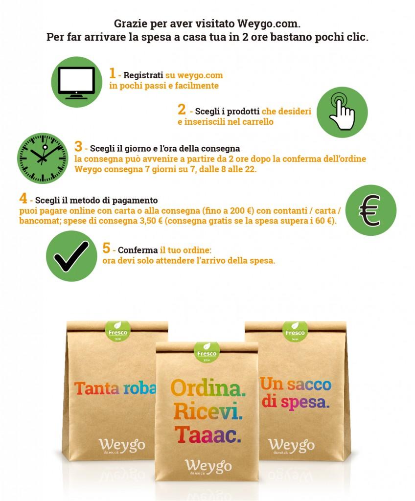 INNOVAZIONE-Ecommerce: con Weygo.com, la spesa a casa dalle otto del mattino alle dieci di sera e molto altro ancora