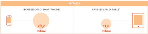 mPayment, un italiano su quattro fa acquisti via smartphone e tablet