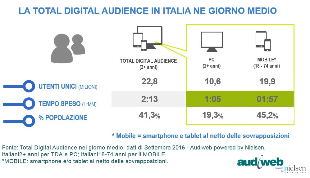 Internet sempre più mobile in Italia: smartphone e tablet doppiano il pc