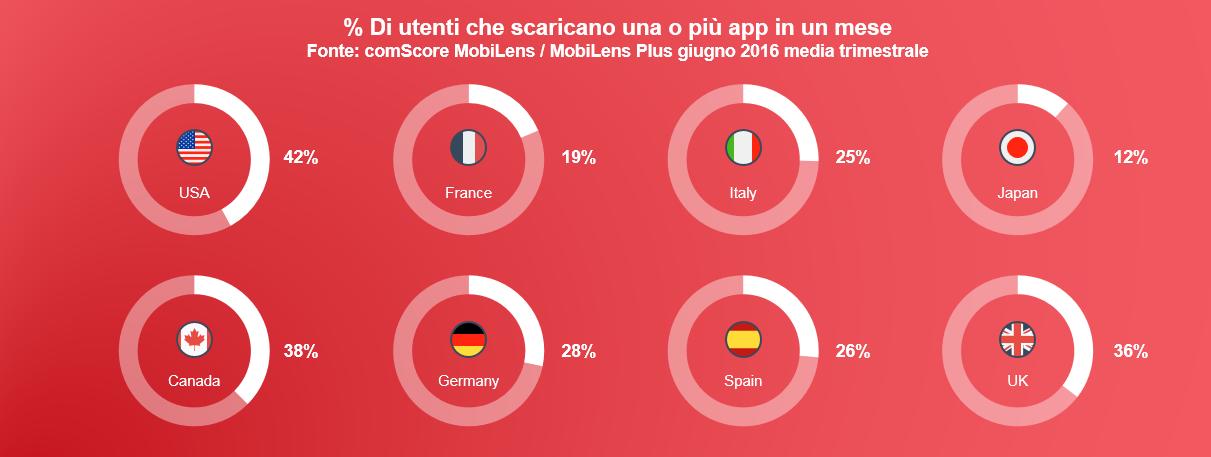 Smartphone: italiani il 90% del tempo sulle app. Ma solo uno su quattro ne scarica di nuove