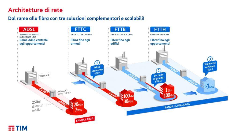 Ultrabroadband, nasce OpEn Fiber. Ma gli italiani la vogliono tutta questa fibra?